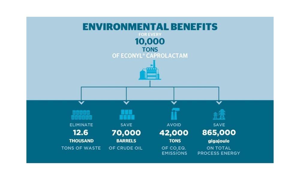 econyl-benefits