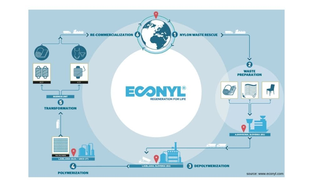 econyl-cycle-de-vie